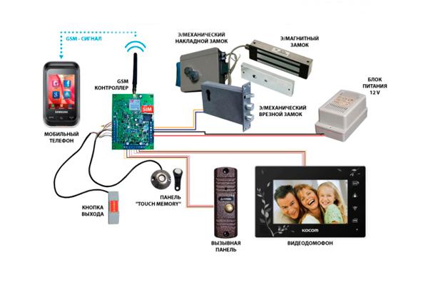 Схема подключения GSM видеодомофона