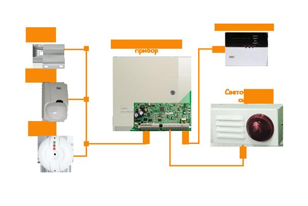 Схема подключения звуковой охранной сигнализации