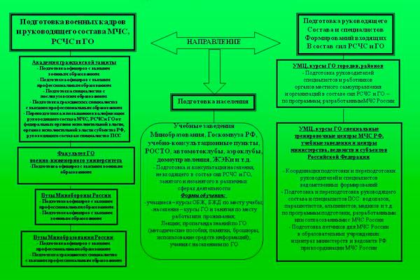 Система подготовке кадров МЧС