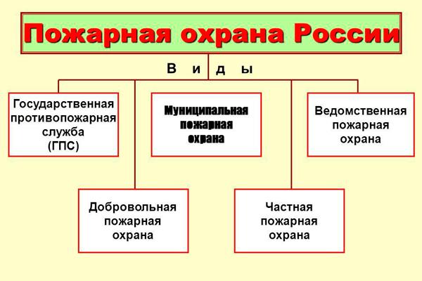 Структура федеральной противопожарной службы