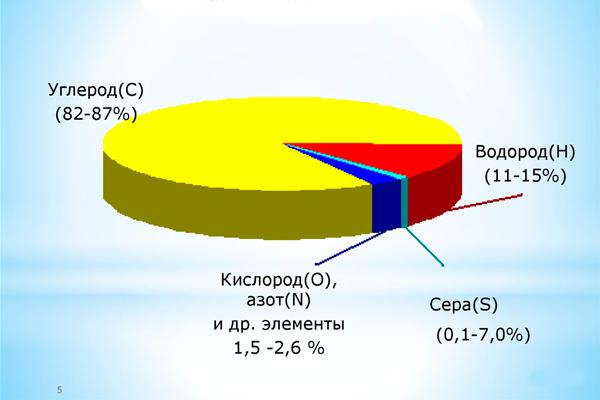 Элементарный химический состав нефти