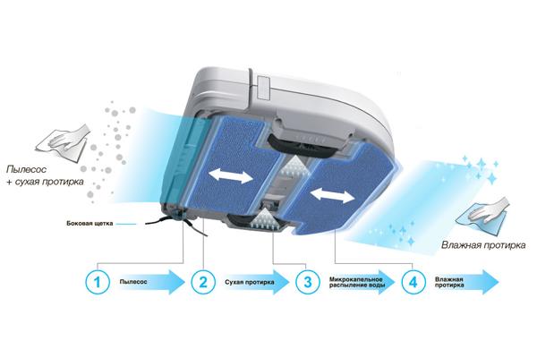 Четыре этапа уборки робота-пылесоса HOBOT Legee-669